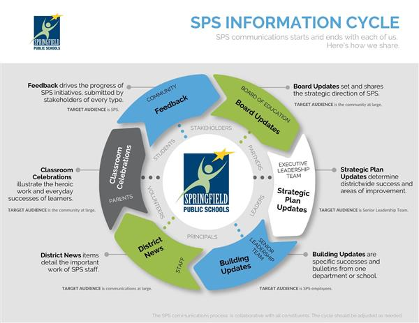 SPS Information Cycle graphic that shows relationship between information and who shares what within SPS