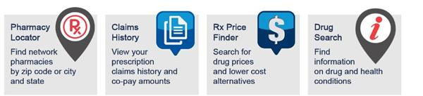 Pharmacy Locator, Claims History, Rx Price Finder, Drug Search
