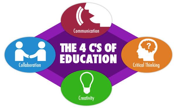 The 4 C's of Education: Communication, Critical Thinking, Creativity, Collaboration