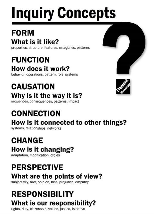 Inquiry Concepts